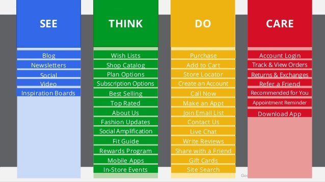 See think do care model google infographic