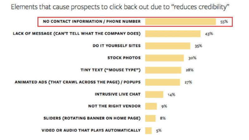 Contactgevens duidelijjk in beeld voor internet marketing