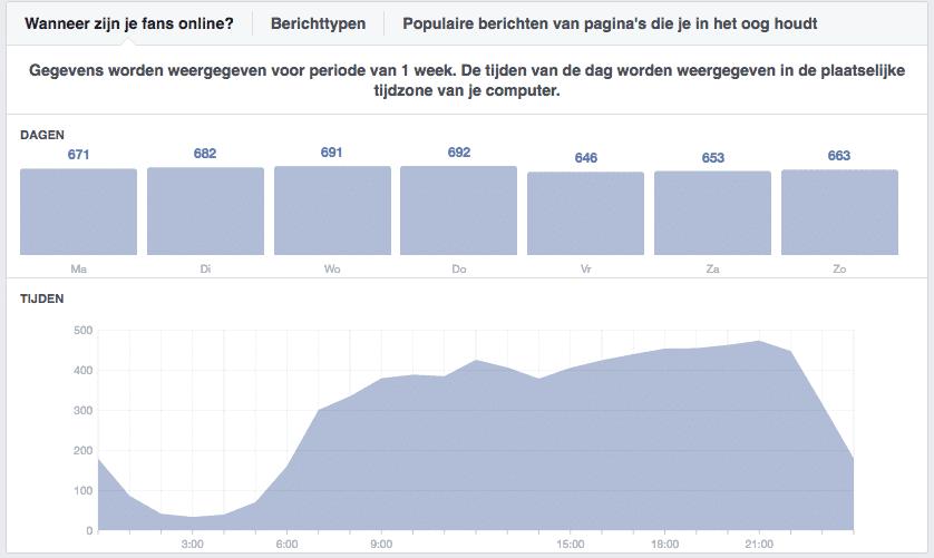 Facebook bereik vergroten wanneer je doelgroep online is