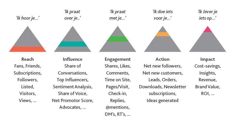 Social Impact Model - Key Performance Indicators