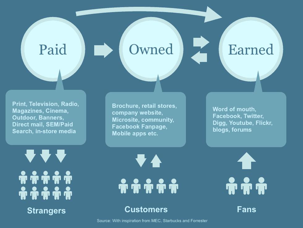 aandacht winnen online marketing
