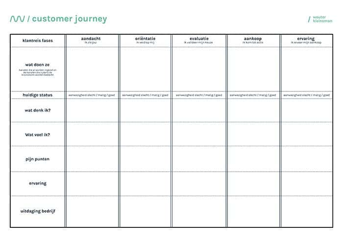customer-journey-canvas-wouter-kleinsman