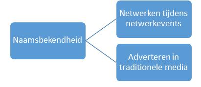 Social media doelstellingen
