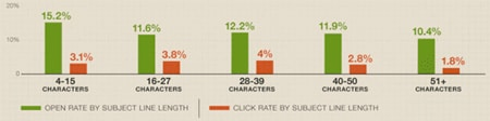Emailmarketing open rate