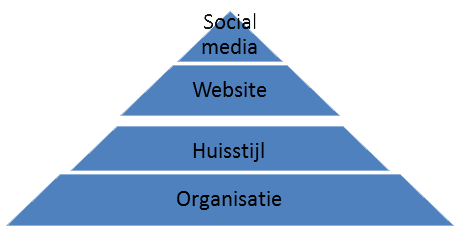 social media online marketing pyramide